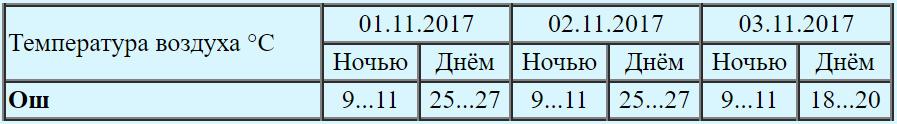 В Кыргызстане резко изменится погода. Снег, порывистый ветер