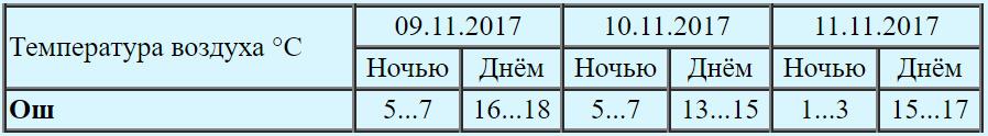 Надолго ли потеплело в Кыргызстане? Погода на ближайшие дни