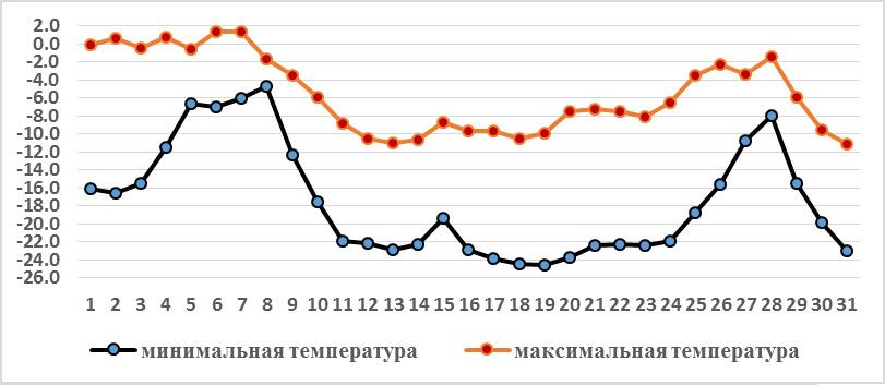 Инфографика Кыргызгидромета