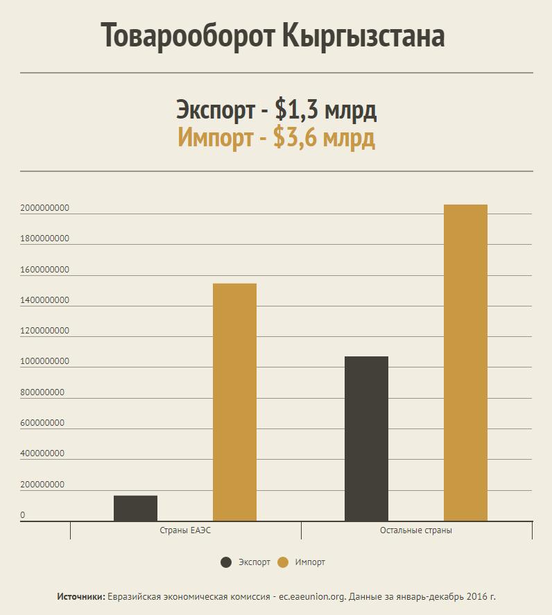 Кыргызстан экспортирует в Швейцарию в 4 раза больше товаров, чем в ЕАЭС