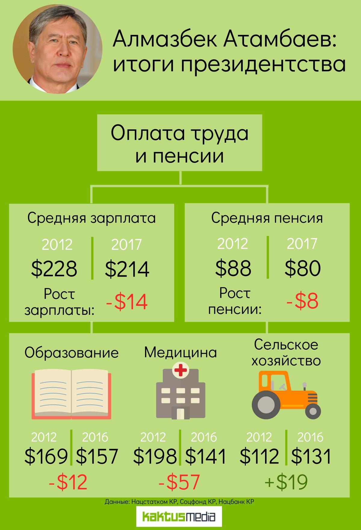 Атамбаев: итоги президентства. Что стало с нашими зарплатами и пенсиями?