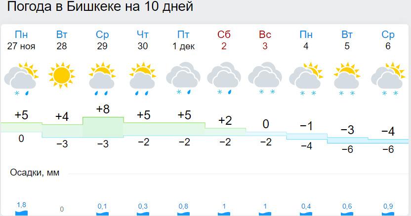 Киргизия городош прогноз погода