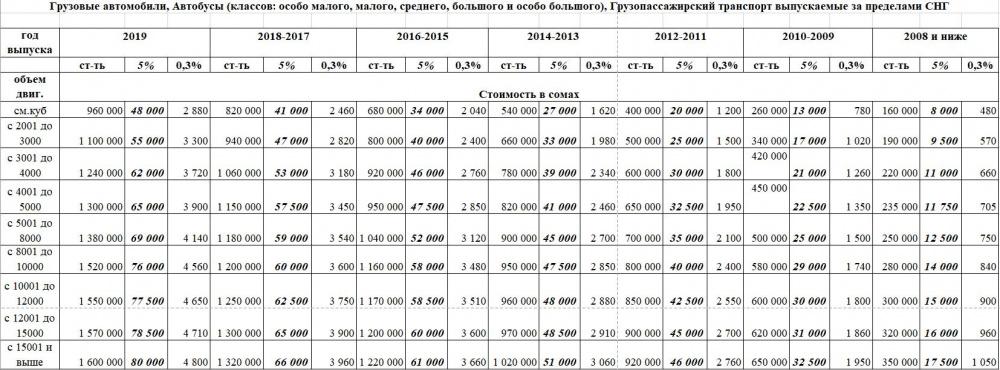 Новые цены на регистрацию и перерегистрацию автомобилей в Кыргызстане. Тарифная сетка