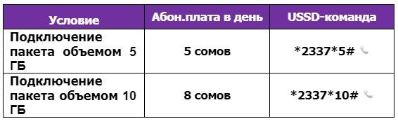 """""""Счастливые часы"""" от MegaCom: 1 ГБ всего за 1 сом"""