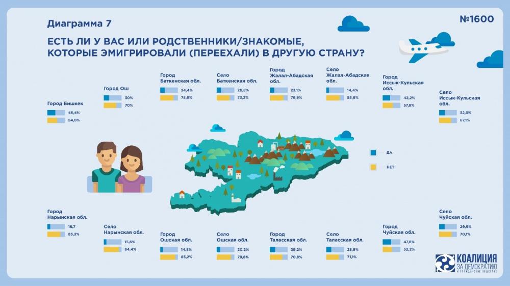 Почему кыргызстанцы уезжают из страны? Исследование