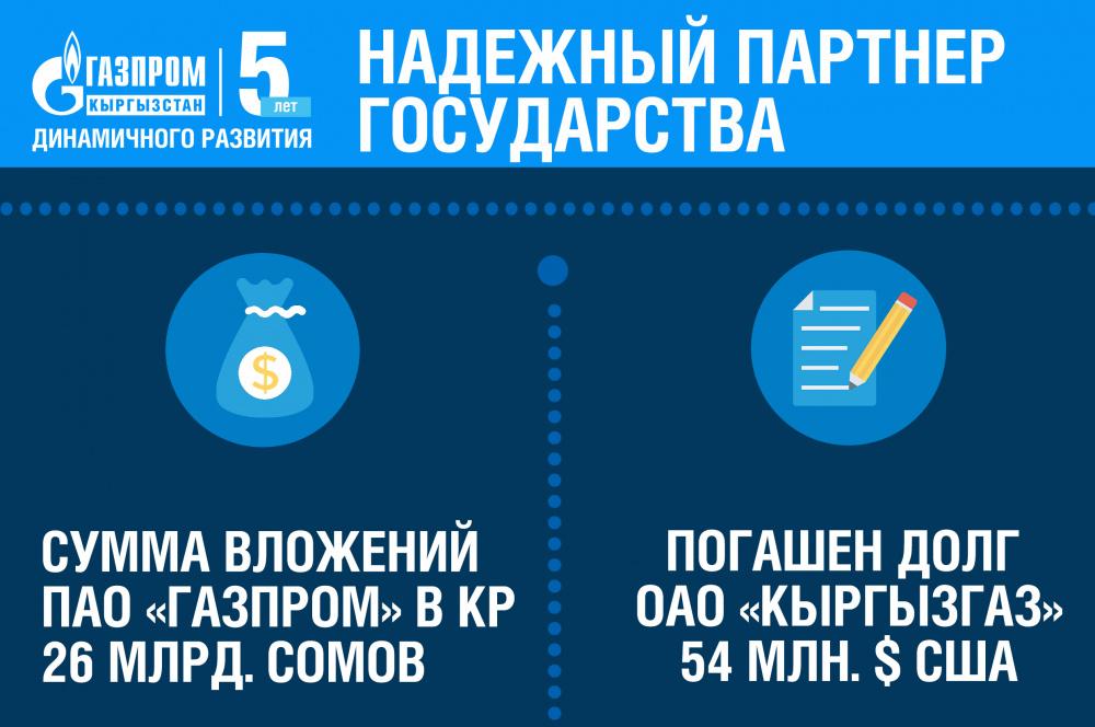 """""""Газпром Кыргызстан"""" - 5 лет динамичного развития"""