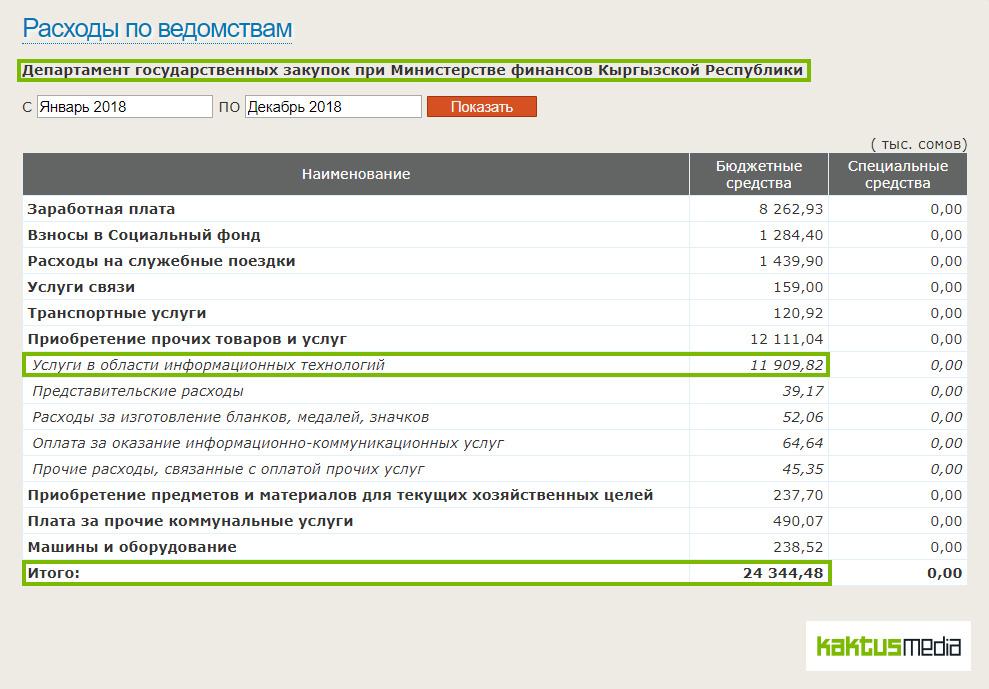 часы работы департамента строительства города москвы