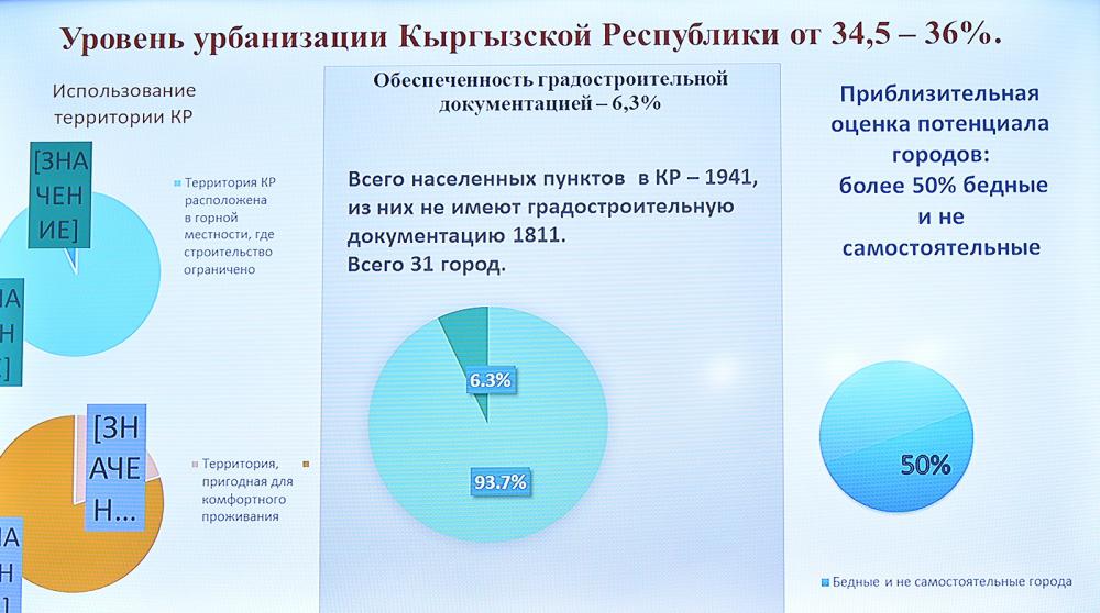 Абылгазиев поручил разработать программу улучшения экологии - переходить на газ