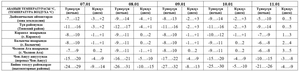 Впереди - длинные выходные. Прогноз погоды в Бишкеке