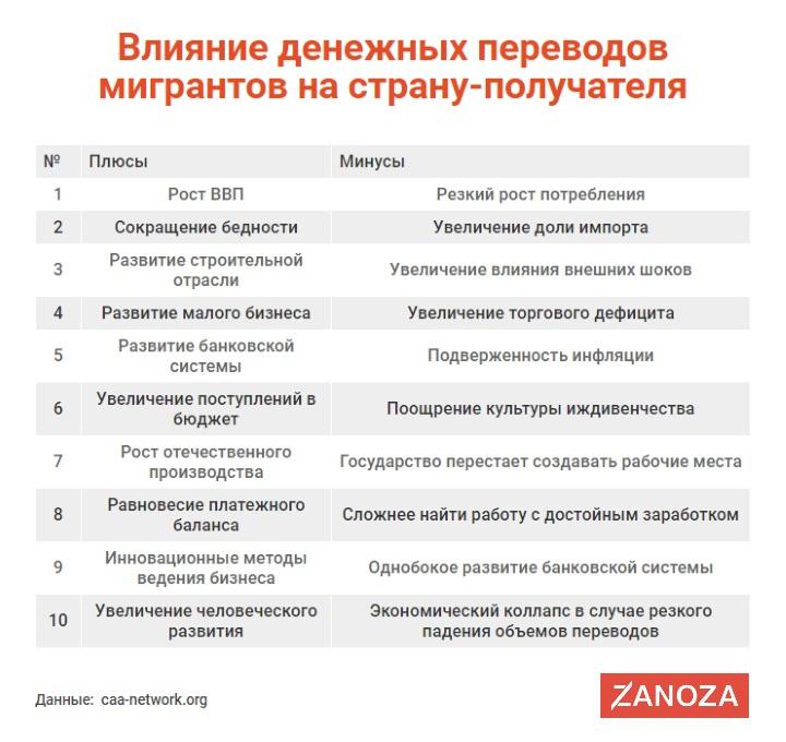 Шок! Кыргызстан признан одним из мировых лидеров по переводам мигрантов