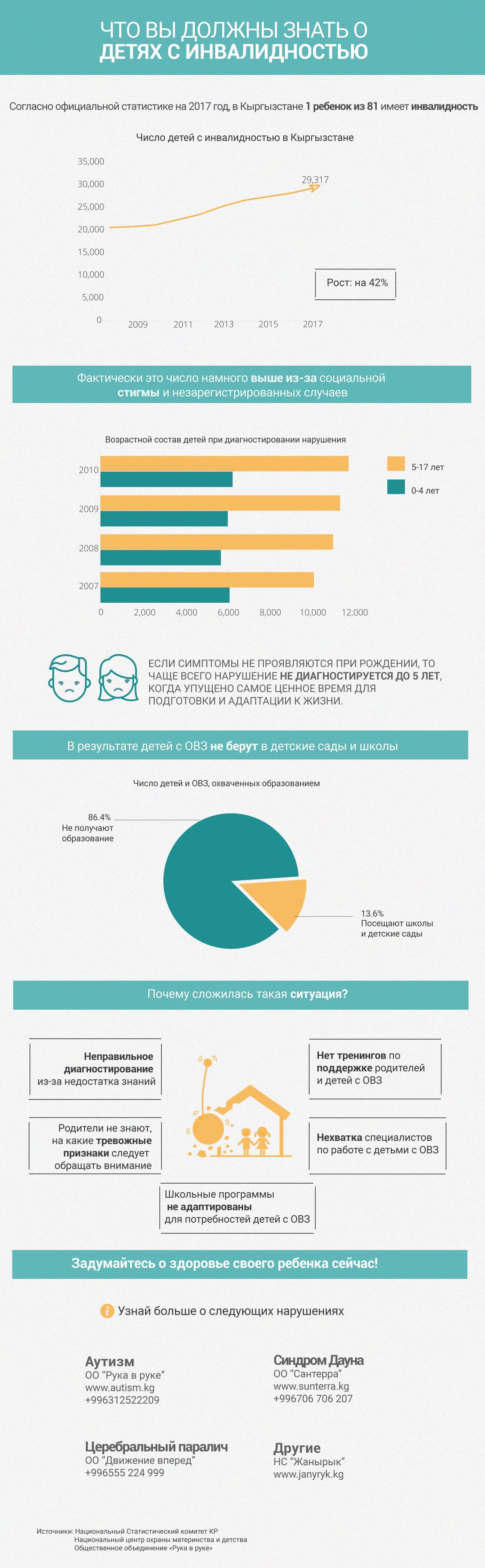 Инфографика: за 9 лет количество детей с инвалидностью выросло на 42%