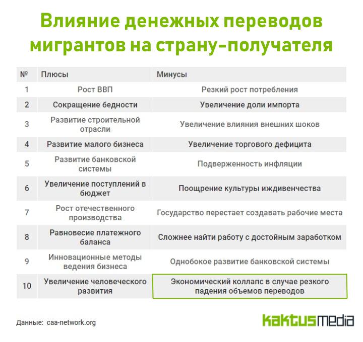 Инфографика: что будет с Кыргызстаном, если все трудовые мигранты вернутся на родину