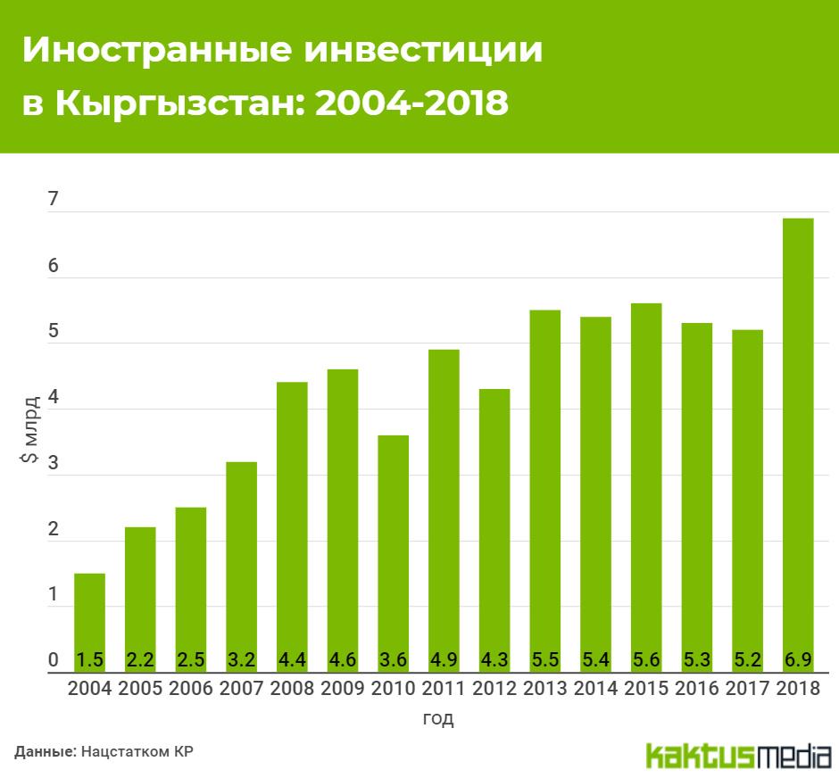 Инвестиционная компания инвестирует в россию получить кредит жилье украине