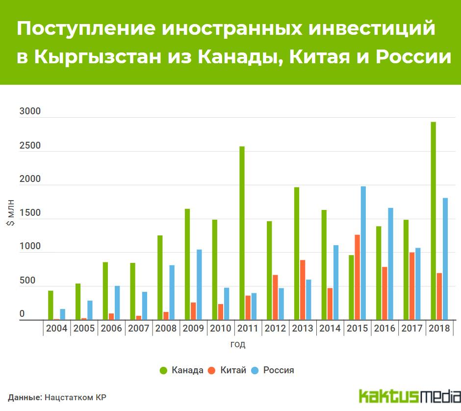 Во что инвестирует кыргызстан где взять кредит наличными пенза