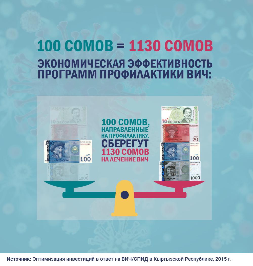 Спасти 25 тысяч человек: о финансировании программ по ВИЧ в Кыргызстане