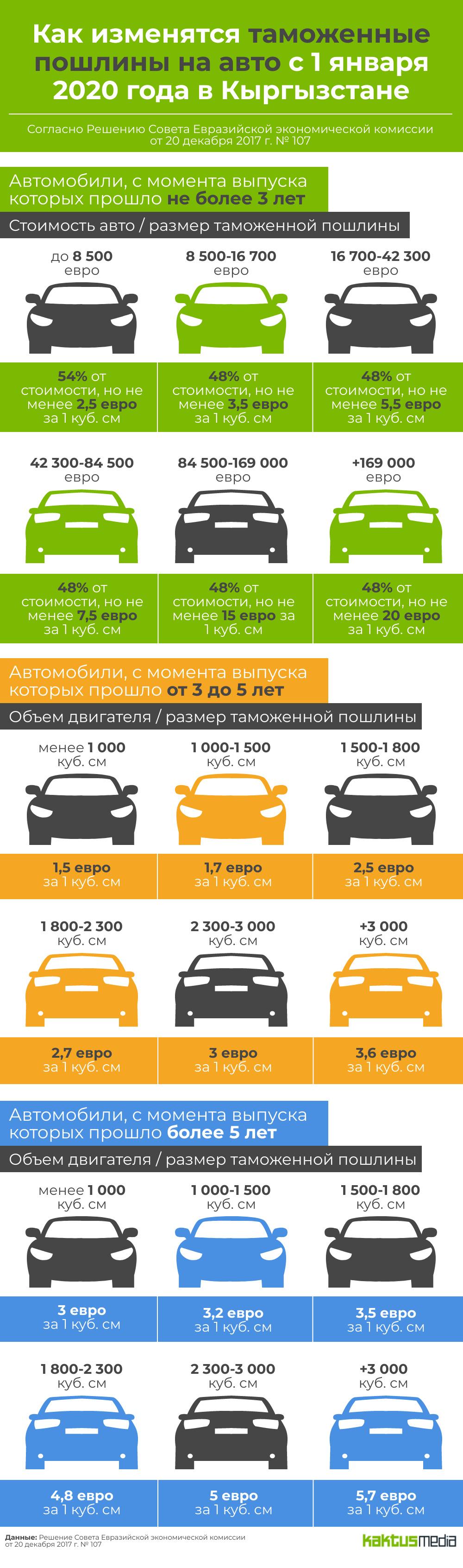 Какова таможенная пошлина на автомобили