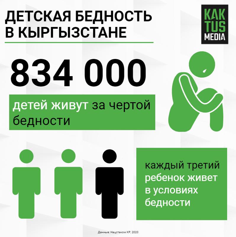 Детская бедность в Кыргызстане.